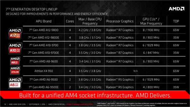 Spezifikationen von Bristol Ridge (Bild: AMD)
