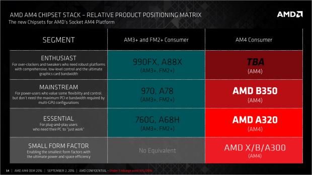 Ein 990FX-Nachfolger steht noch aus (Bild: AMD)