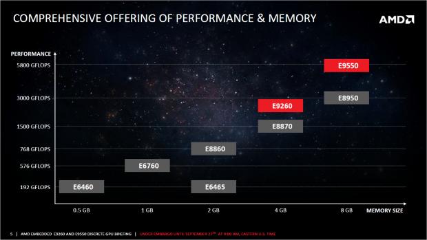Die E9550 und die E9260 sortieren sich oberhalb der Vorgänger ein. (Bild: AMD)