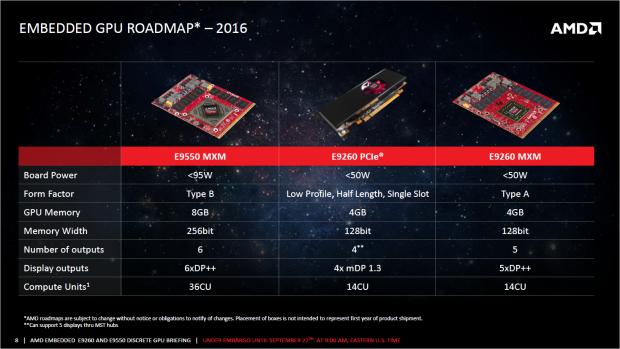 Die drei neuen Embedded Radeons (Bild: AMD)