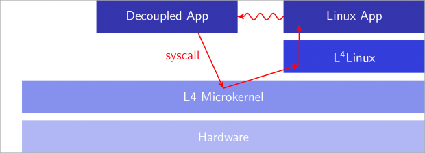 Überblick zu L4-Linux (Diagramm: Stefan Lankes)