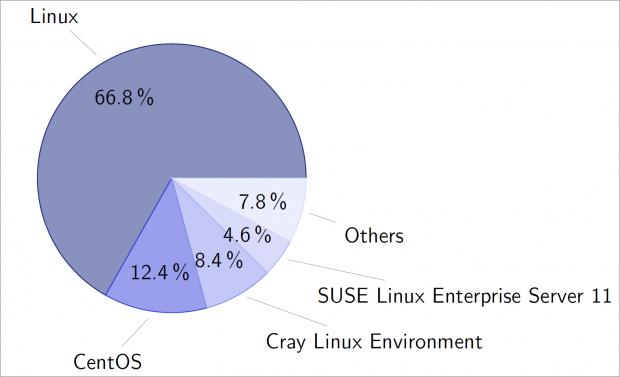 Über 90 Prozent aller Supercomputer nutzen Linux. (Diagramm: Stefan Lankes)