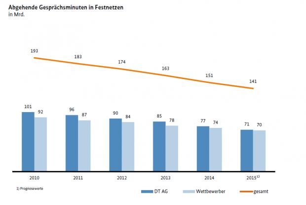 Rückgang bei der Sprachtelefonie im Festnetz (Bild: Bundesnetzagentur/Screenshot: Golem.de)