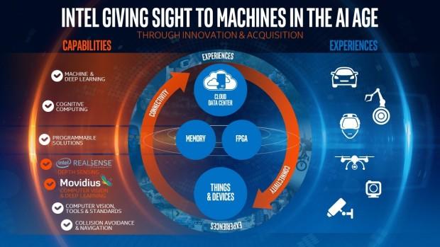 Wo sich Movidius einfügen soll (Bild: Intel)