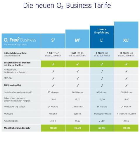 Neue O2-Free-Business-Tarife (Bild: Telefónica Deutschland)