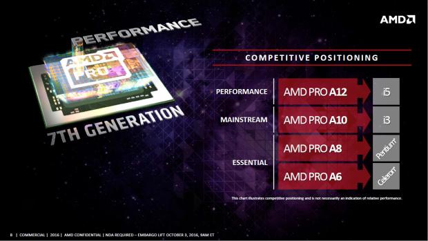 Die neuen Chips sollen eine Alternative zu Intels Prozessoren sein (Bild: AMD)
