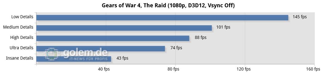 Gears of War 4 im Technik-Test: Wahnsinnig, diese PC-Version - RX 480, Asus Z170-Deluxe, Core i7-6700K, 4 x 4 GByte DDR4-2133, Seasonic 520W Platinum Fanless; Win10 x64, Radeon Software 16.10.1