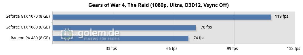 Gears of War 4 im Technik-Test: Wahnsinnig, diese PC-Version - Asus Z170-Deluxe, Core i7-6700K, 4 x 4 GByte DDR4-2133, Seasonic 520W Platinum Fanless; Win10 x64, Geforce 373.06, Radeon Software 16.10.1