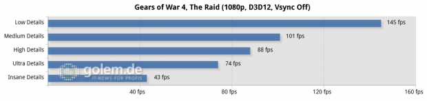 RX 480, Asus Z170-Deluxe, Core i7-6700K, 4 x 4 GByte DDR4-2133, Seasonic 520W Platinum Fanless; Win10 x64, Radeon Software 16.10.1
