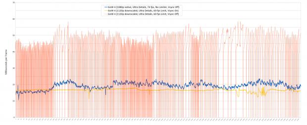 Wie die Werte der Radeon RX 480 zeigen, läuft GoW4 nur in nativer Auflösung oder mit Vsync flüssig (Screenshot: Golem.de)