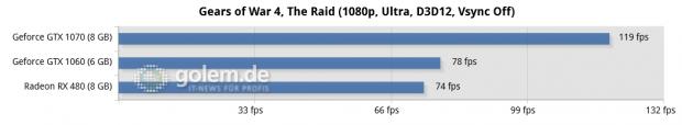 Asus Z170-Deluxe, Core i7-6700K, 4 x 4 GByte DDR4-2133, Seasonic 520W Platinum Fanless; Win10 x64, Geforce 373.06, Radeon Software 16.10.1