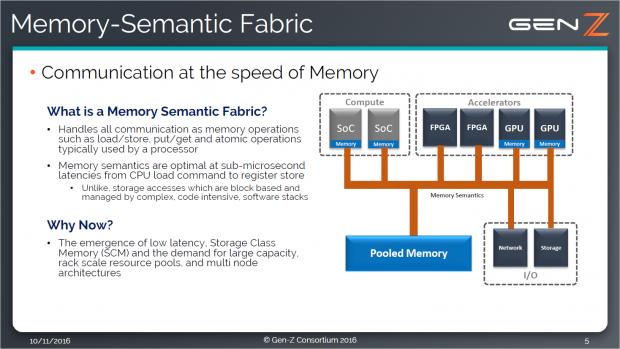 Der Interconnect soll CPUs, FPAs, GPU, RAM, Storage und I/O verknüpfen. (Bild: Gen-Z)