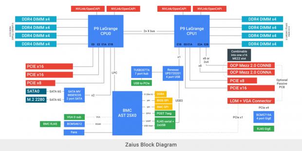 Blockdiagramm der Zaius-Plattform (Bild: Google)