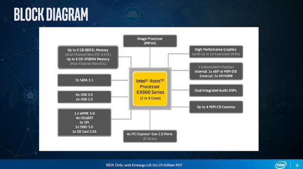 Blockdiagramm (Bild: Intel)