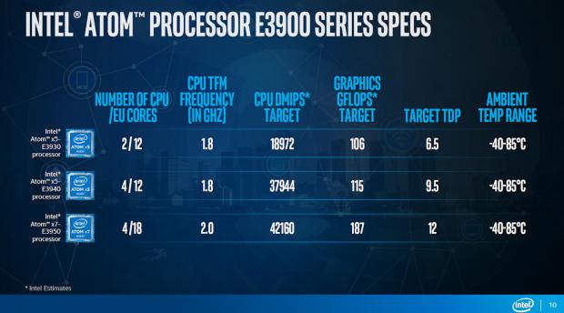 Spezifikationen der IoT-Atoms (Bild: Intel)