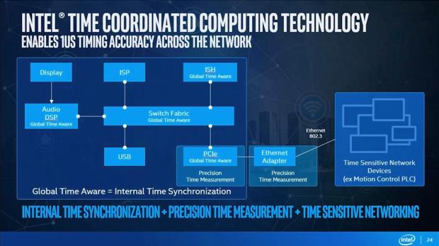 Synchrones Timing bis ins Netzwerk (Bild: Intel)