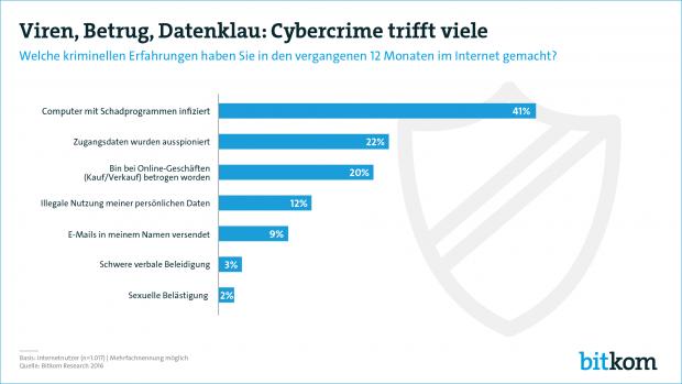 Übersicht Cybercrime (Quelle: Bitkom)