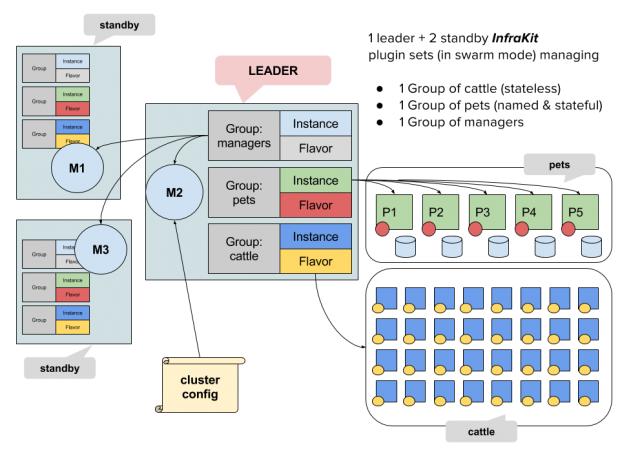 Der Aufbau von Infrakit (Bild: Docker)