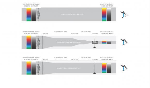 Der HDR-Workflow mit größerem Farbraum und besseren Displays soll die Verluste beim Dynamikumfang im Vergleich zu SDR minimieren. (Bild: Dolby)