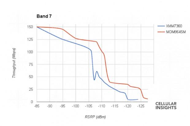 Im Band 7 schneidet das Intel-Modem deutlich schlechter ab. (Bild: Cellular Insights)