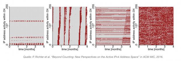 Typische Aktivitätsmuster von aktiven IPv4 Adressblöcken.