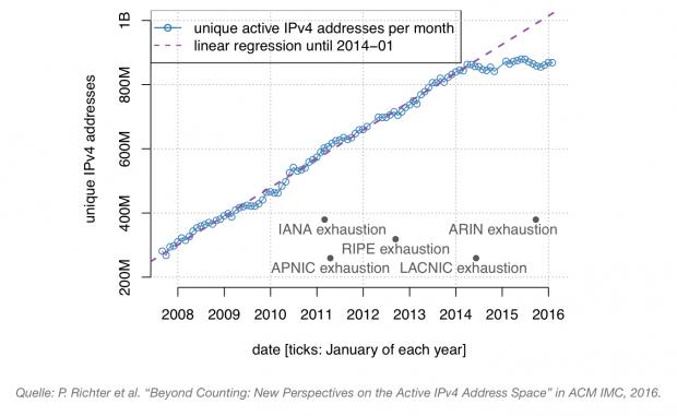 Seit 2014 wächst die Anzahl der aktiven IPv4 Adressen nicht mehr.