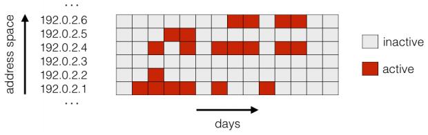 IPv4 Aktvititätsmatrix: Jeder Tag, an dem eine Adresse aktiv ist, wird rot markiert. (Bild: Philipp Richter).