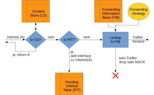 Ablauf im NDN-Router bei einer Daten-Anfrage (Bild: Wilhelm Nüßer)