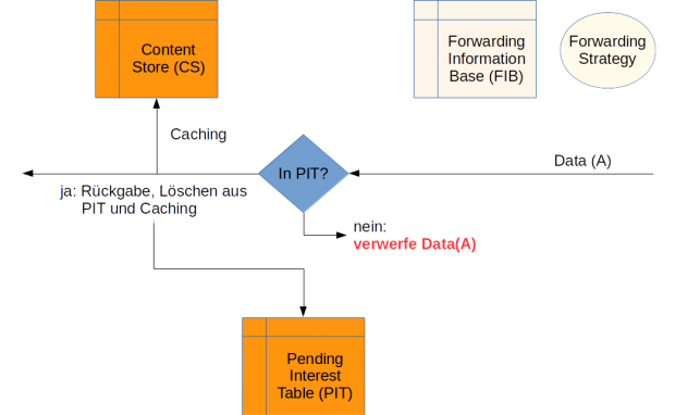 Rückweg der Daten durch einen NDN-Router (Bild: Wilhelm Nüßer)