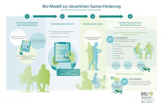 Modellentwurf zur steuerlichen Gamesförderung (Grafik: BIU)