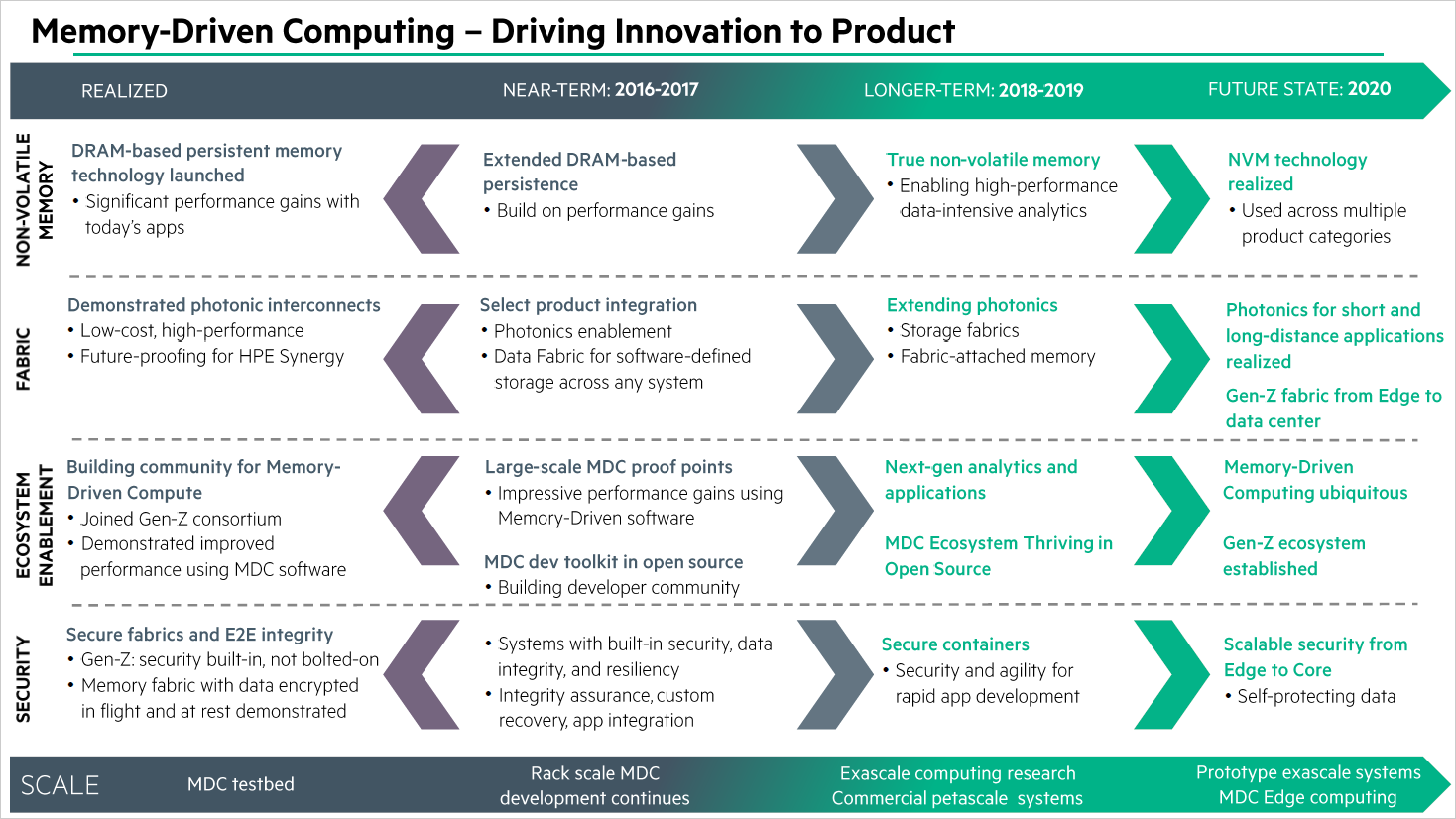Memory-Driven Computing: HPE zeigt Prototyp von The Machine - Roadmap bis 2020 (Bild: HPE)