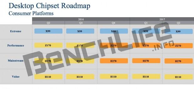Roadmap mit Z270 und H270 (Bild: Benchlife)