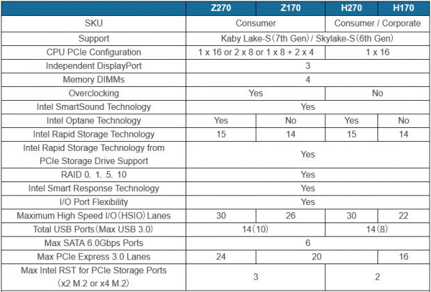 Vergleich von Z270 mit Z170 und H270 mit H170 (Bild: Benchlife)