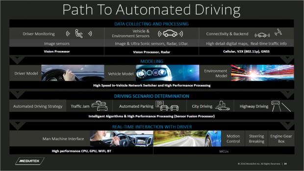 Automotive-Pläne (Bild: Mediatek)