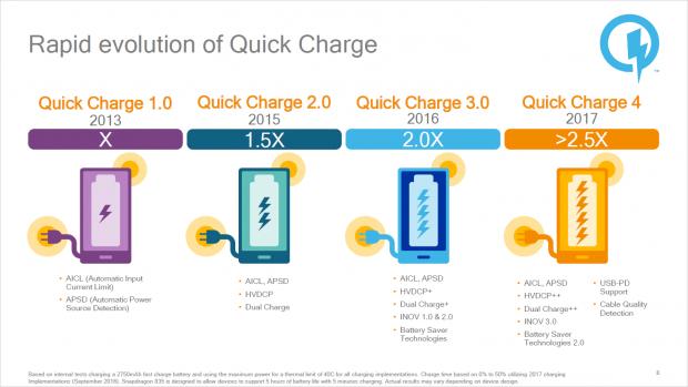 Zeitleiste bis hin zu Quick Charge 4 (Bild: Qualcomm)