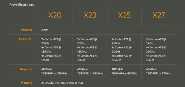 Spezifikationen der Helio-X20-Reihe (Bild: Mediatek)