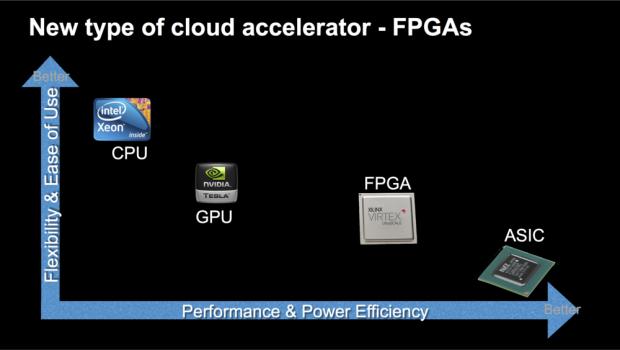 FPGAs eignen sich für einige Workloads besser als CPUs oder GPUs (Bild: NGCodec)
