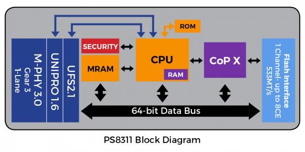 Blockdiagramm des PS8311-Controllers (Bild: Phison)