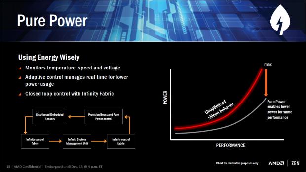 Pure Power optimiert den Takt bei gegebener Leistungsaufnahme (Bild: AMD)