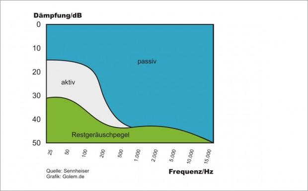 Die Stärke der aktiven Geräuschreduzierung durch Antischall liegt im niederfrequenten Bereich. (Grafik: Golem.de)