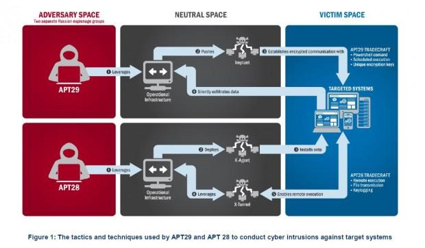"""Über einen """"neutralen Bereich"""" sollen die Hackergruppen APT 29 und APT 28 ihre Angriffe ausgeführt haben. (Grafik: FBI)"""