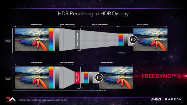 Freesync 2 verringert den Input-Lag (Bild: AMD)