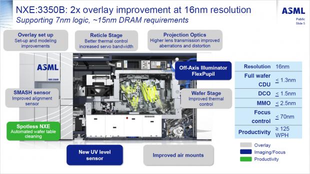 Das bisher aktuelle NXE:3350B-System (Bild: ASML)