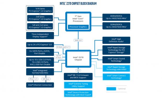 Blockdiagramm des Z270-Chipsatzes (Bild: Intel)