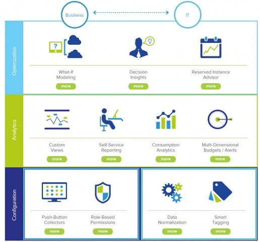 Cloudcruiser 16 bietet Analysewerkzeuge für Cloud-Infrastrukturen (Bild: Cloudcruiser)