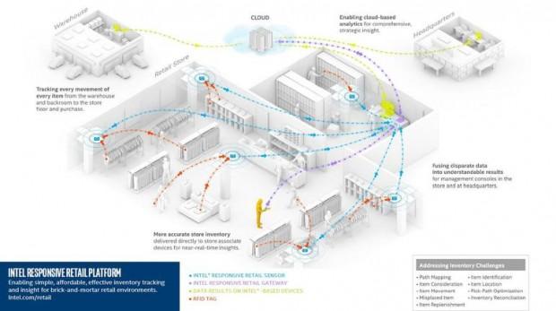 Intel RRP in der Übersicht (Bild: Intel)