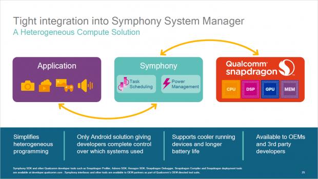 Der Symphony-Manager verteilt die Last (Bild: Qualcomm)