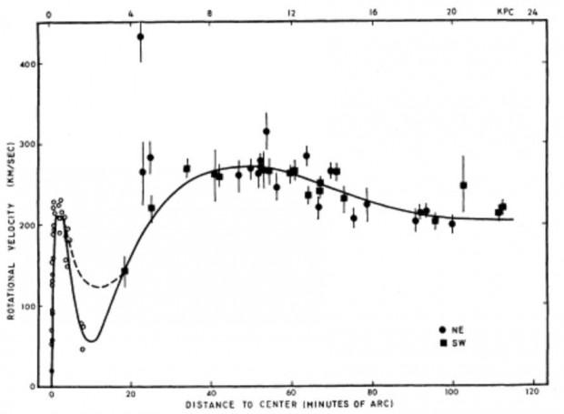 Rotation von Andromeda (Bild: Rubin & Ford)