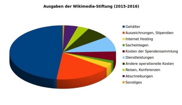 Verteilung der Ausgaben der Wikimedia-Stiftung 2015-2016 (Grafik: Golem.de/Quelle: Finanzbericht Wikimedia)