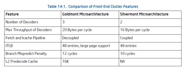 Verbesserungen von Silvermont zu Goldmont (Bild: Intel)
